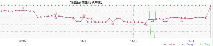 SEO順位のグラフ
