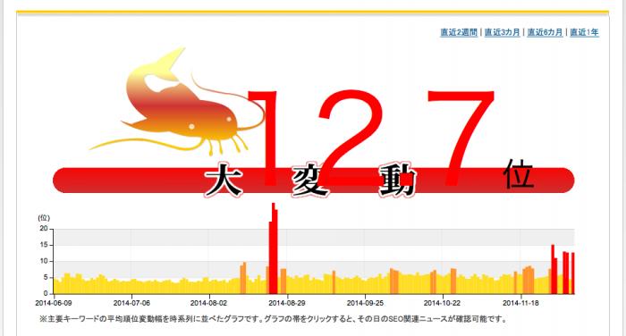 namaz.jp SEOの変動グラフ