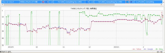 webコンサルティング大阪の順位推移2月23日