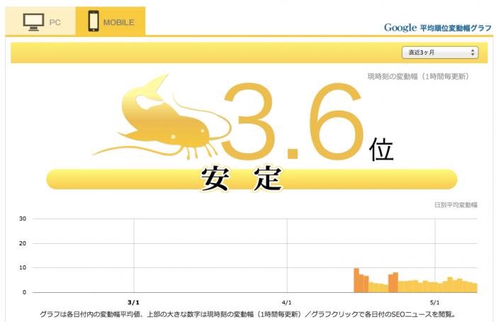 Google順位変動とパンダアップデート、ペンギンアップデート対策情報|namaz_jp