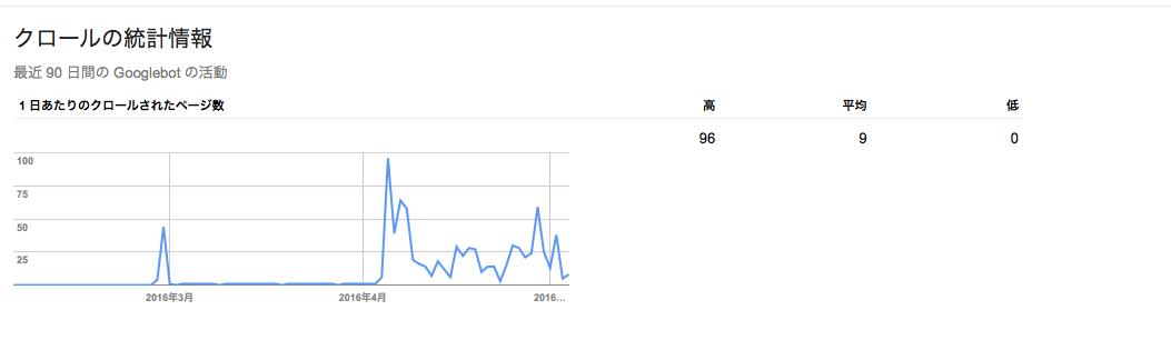 新規サイトSearch_Console_-_クロールの統計情報