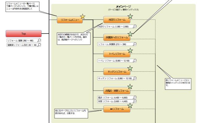 サイトマップ3階層イメージ