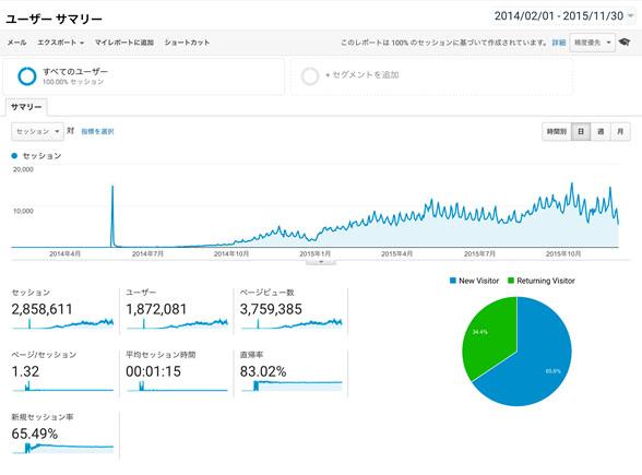 ユーザーサマリー 2017年5月 541,596セッションの家具サイト