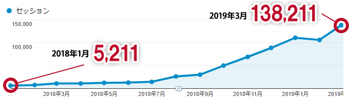 自然検索流入数の推移(2018年1月~2019年3月)