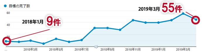 コンバージョン数の推移(2018年1月~2019年3月)