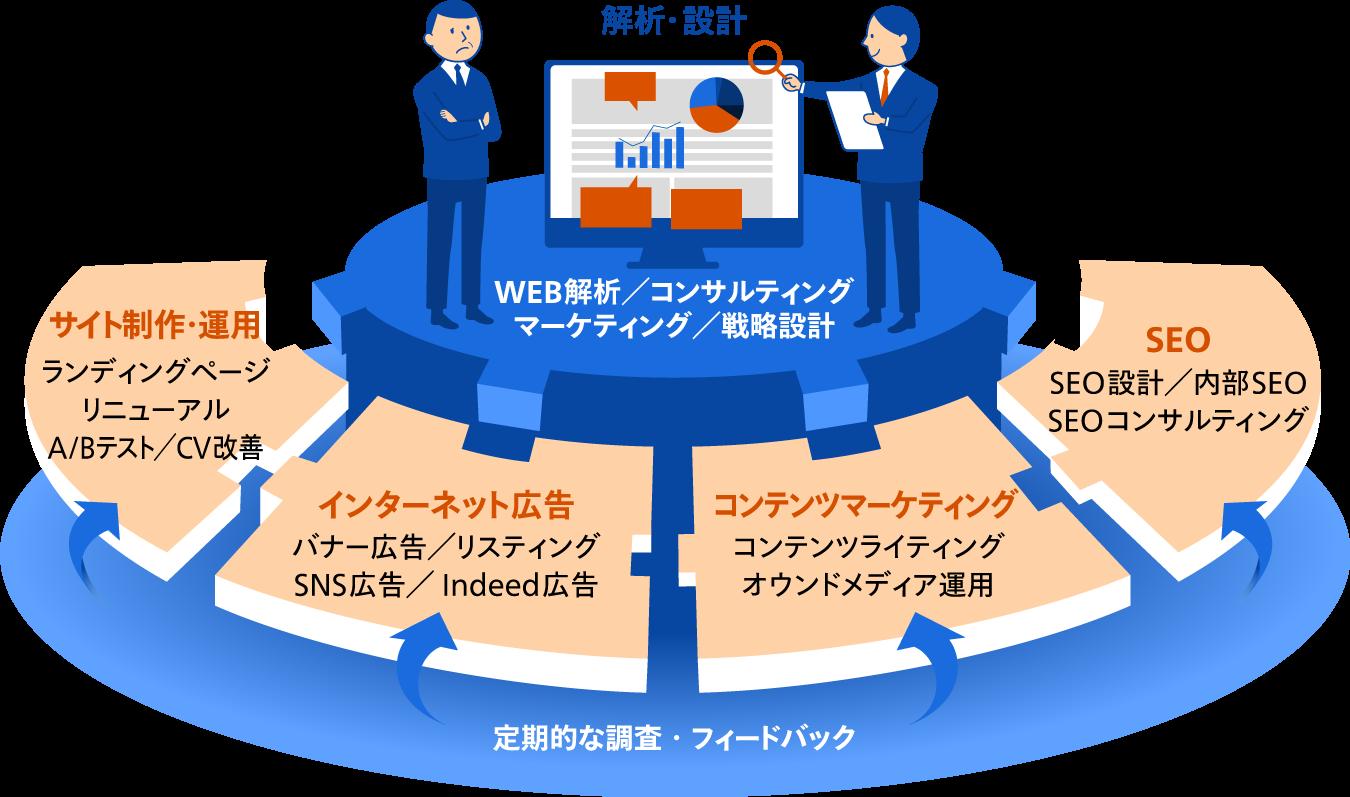当社のマーケティングチームがWEBマーケティング業務を代行します!