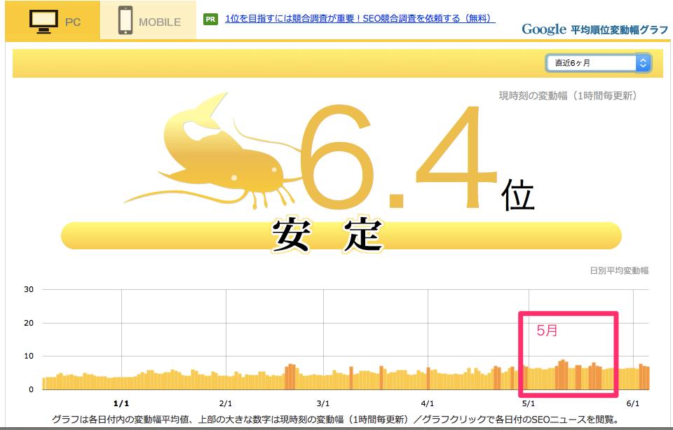 Google順位変動とパンダアップデート、ペンギンアップデート対策情報|namaz_jp5月