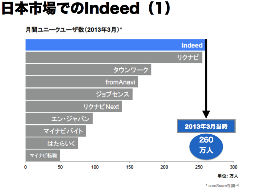 indeed_graf