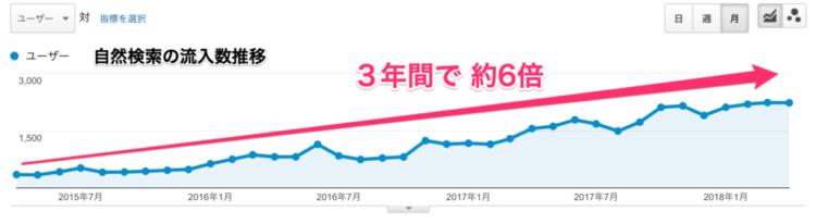 3年間で自然検索の流入数が約6倍のグラフ