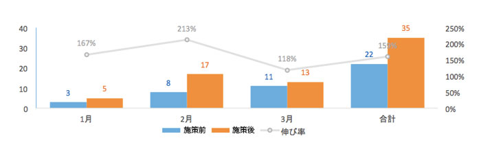 施策前・施策後の成果グラフ