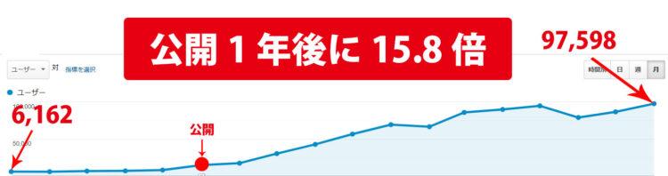 NFS自然検索15.8倍増