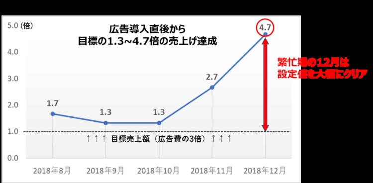 銀閣寺実績図2-売上げ目標達成率
