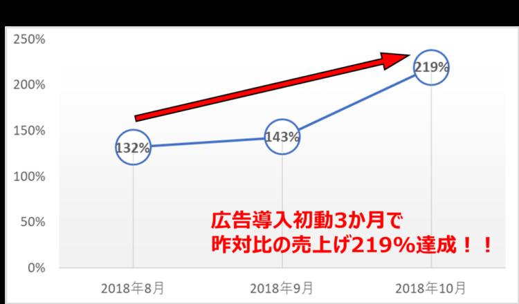 銀閣寺実績.図1-昨対比売上げ