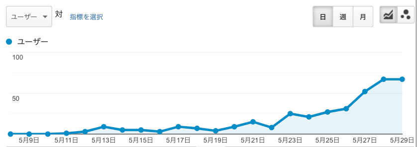 GA直近のデータ
